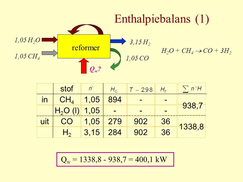 Enthalpiebalans (1) 1,05 H 2 O 1,05 CH 4 3,15 H 2 1,05 CO reformer Qw?Qw? in uit stof CH 4 H 2 O (l) CO H2H2 - - 902 1,05 3,15 894 - 279 284 - - 36 93