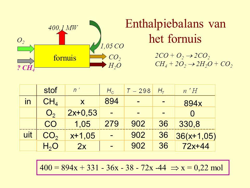Enthalpiebalans van het fornuis in uit stof CH 4 O2O2 CO CO 2 O 2 ? CH 4 CO 2 H 2 O 1,05 CO fornuis 400,1 MW H2OH2O - - 902 894 - 279 - - x 2x+0,53 1,