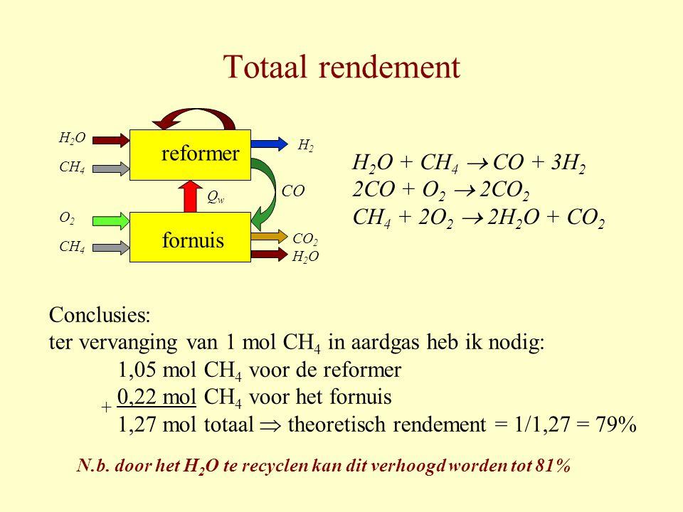Totaal rendement H 2 O + CH 4  CO + 3H 2 2CO + O 2  2CO 2 CH 4 + 2O 2  2H 2 O + CO 2 H 2 O CH 4 O 2 CH 4 H2H2 CO 2 H 2 O CO reformer fornuis QwQw C