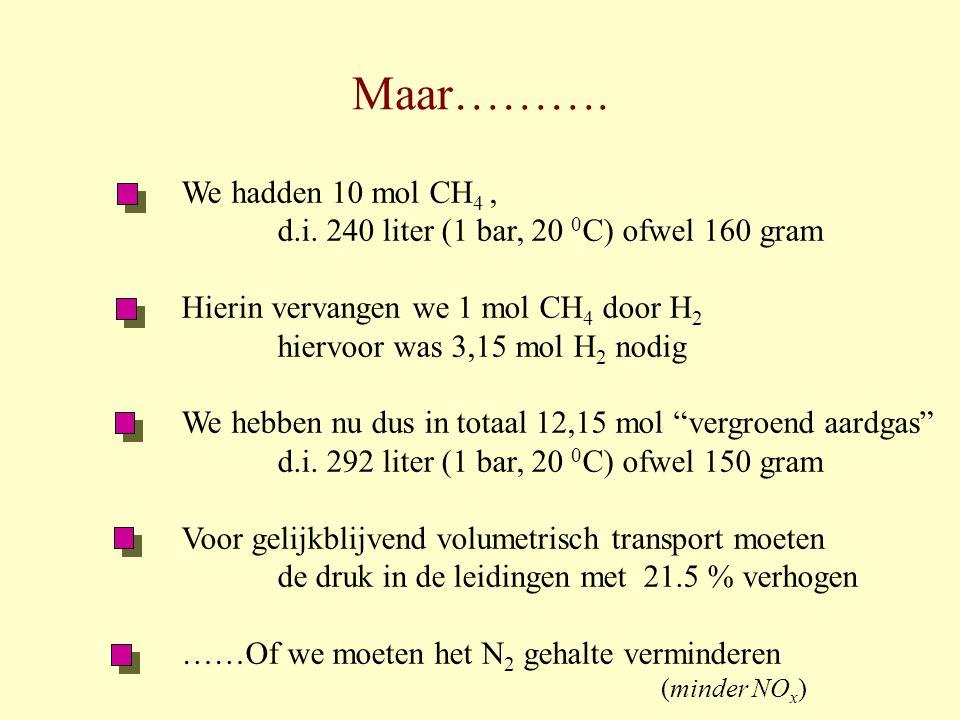 Maar………. We hadden 10 mol CH 4, d.i. 240 liter (1 bar, 20 0 C) ofwel 160 gram Hierin vervangen we 1 mol CH 4 door H 2 hiervoor was 3,15 mol H 2 nodig