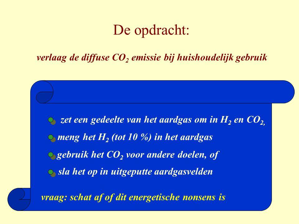 De opdracht: verlaag de diffuse CO 2 emissie bij huishoudelijk gebruik zet een gedeelte van het aardgas om in H 2 en CO 2, meng het H 2 (tot 10 %) in