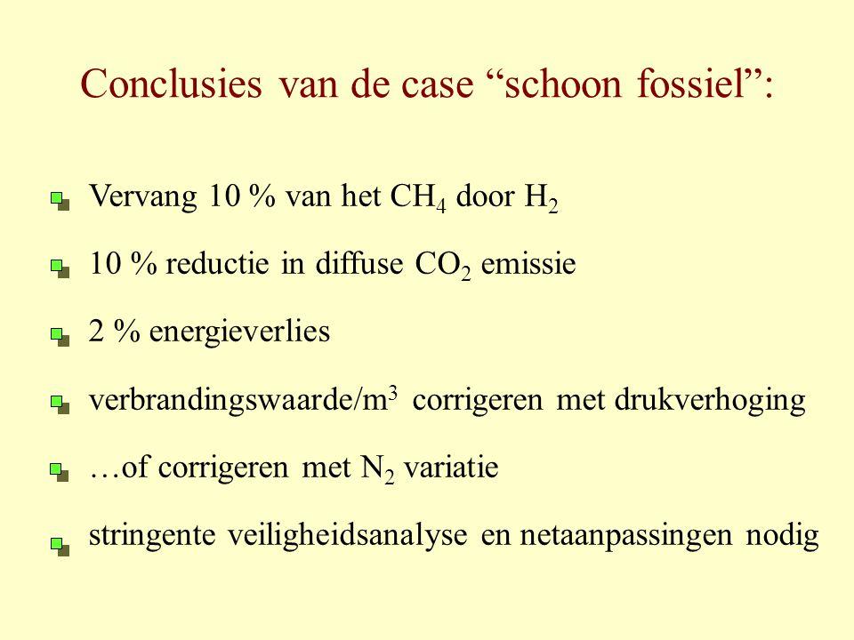"""Conclusies van de case """"schoon fossiel"""": Vervang 10 % van het CH 4 door H 2 10 % reductie in diffuse CO 2 emissie 2 % energieverlies verbrandingswaard"""