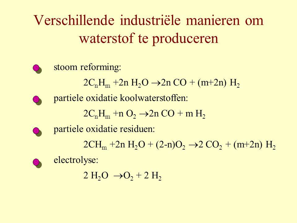 We kiezen voor stoom reforming Klassiek proces: CH 4 + H 2 O  3H 2 + CO vergelijk met de methanolfabriek CO kan gebruikt worden als stookgas katalytische reactor bij 1200 K verwaarloos in eerste instantie de verliezen