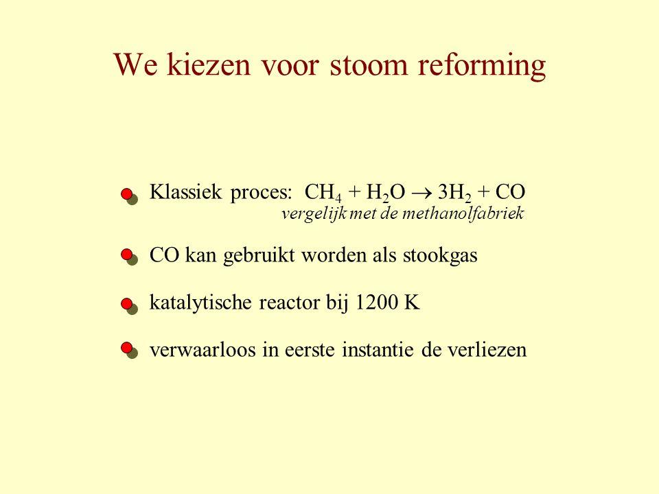 We kiezen voor stoom reforming Klassiek proces: CH 4 + H 2 O  3H 2 + CO vergelijk met de methanolfabriek CO kan gebruikt worden als stookgas katalyti
