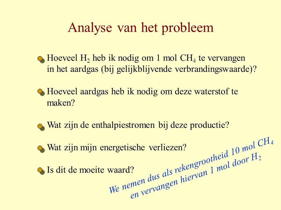 Analyse van het probleem Hoeveel H 2 heb ik nodig om 1 mol CH 4 te vervangen in het aardgas (bij gelijkblijvende verbrandingswaarde)? Hoeveel aardgas