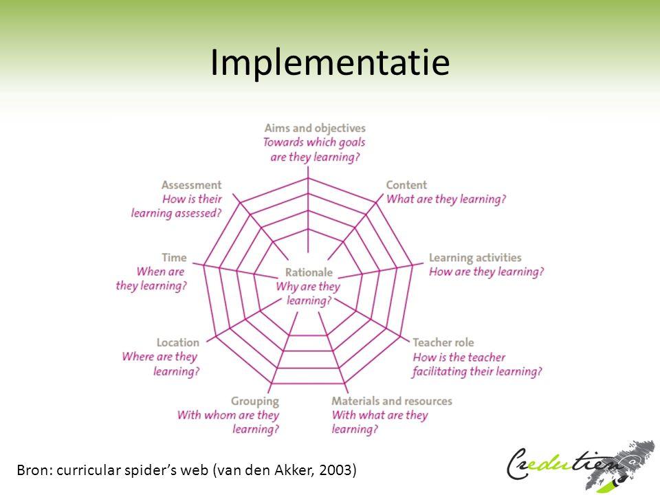 Implementatie Bron: curricular spider's web (van den Akker, 2003)
