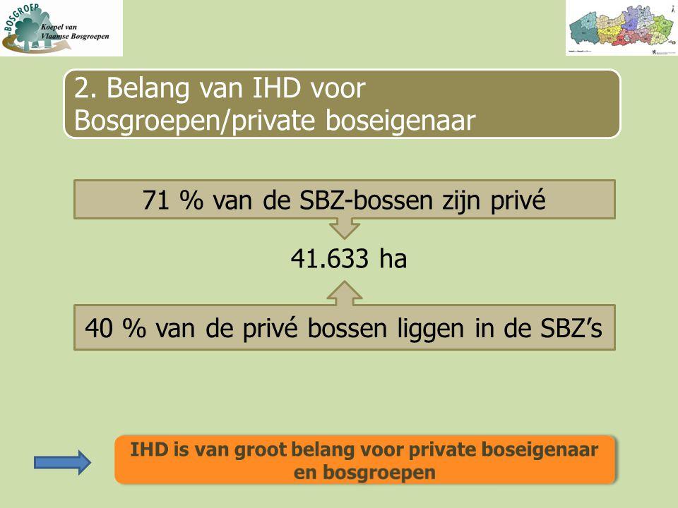 71 % van de SBZ-bossen zijn privé 40 % van de privé bossen liggen in de SBZ's 41.633 ha 2.