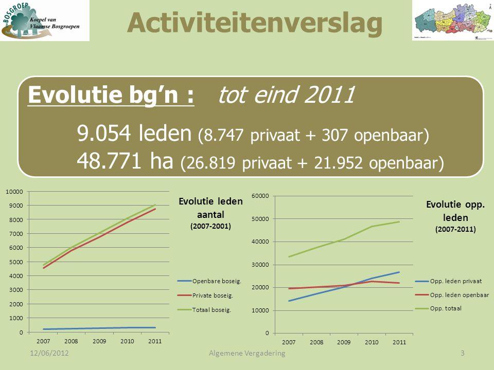 12/06/2012Algemene Vergadering3 Evolutie bg'n : tot eind 2011 9.054 leden (8.747 privaat + 307 openbaar) 48.771 ha (26.819 privaat + 21.952 openbaar) Activiteitenverslag