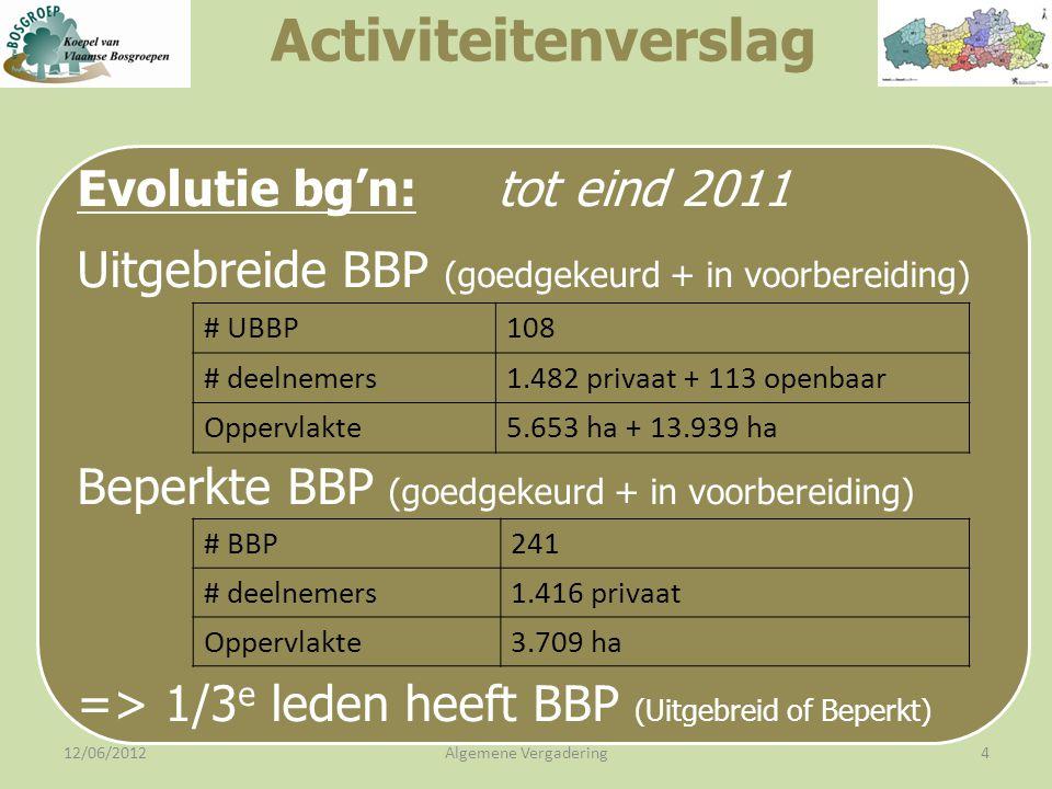 12/06/2012Algemene Vergadering4 Evolutie bg'n: tot eind 2011 Uitgebreide BBP (goedgekeurd + in voorbereiding) Beperkte BBP (goedgekeurd + in voorbereiding) => 1/3 e leden heeft BBP (Uitgebreid of Beperkt) Activiteitenverslag # UBBP108 # deelnemers1.482 privaat + 113 openbaar Oppervlakte5.653 ha + 13.939 ha # BBP241 # deelnemers1.416 privaat Oppervlakte3.709 ha