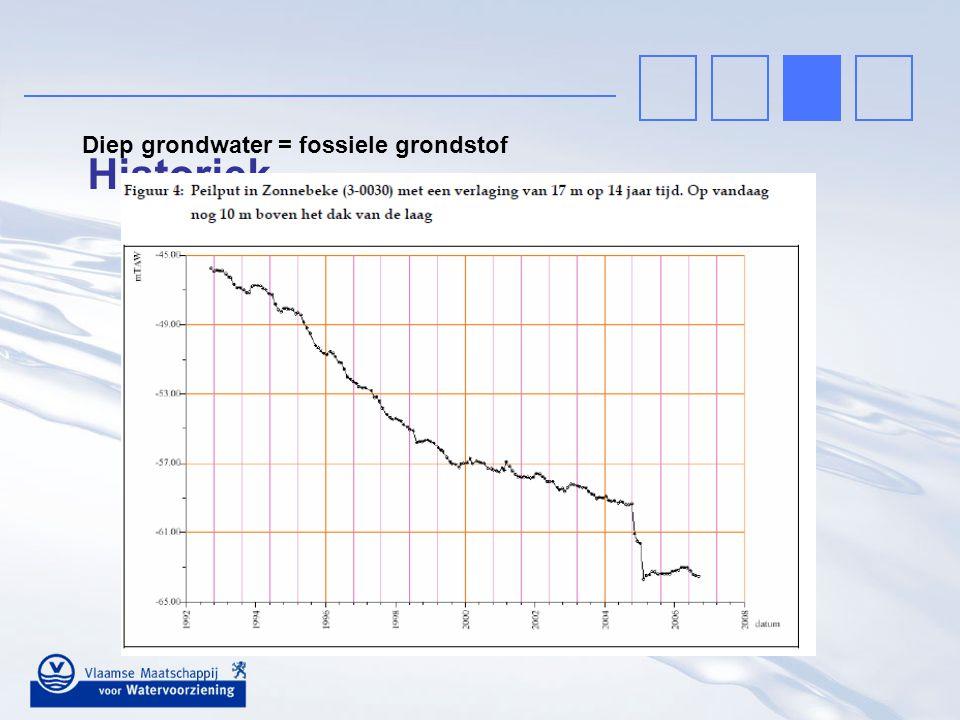 Historiek Diep grondwater = fossiele grondstof