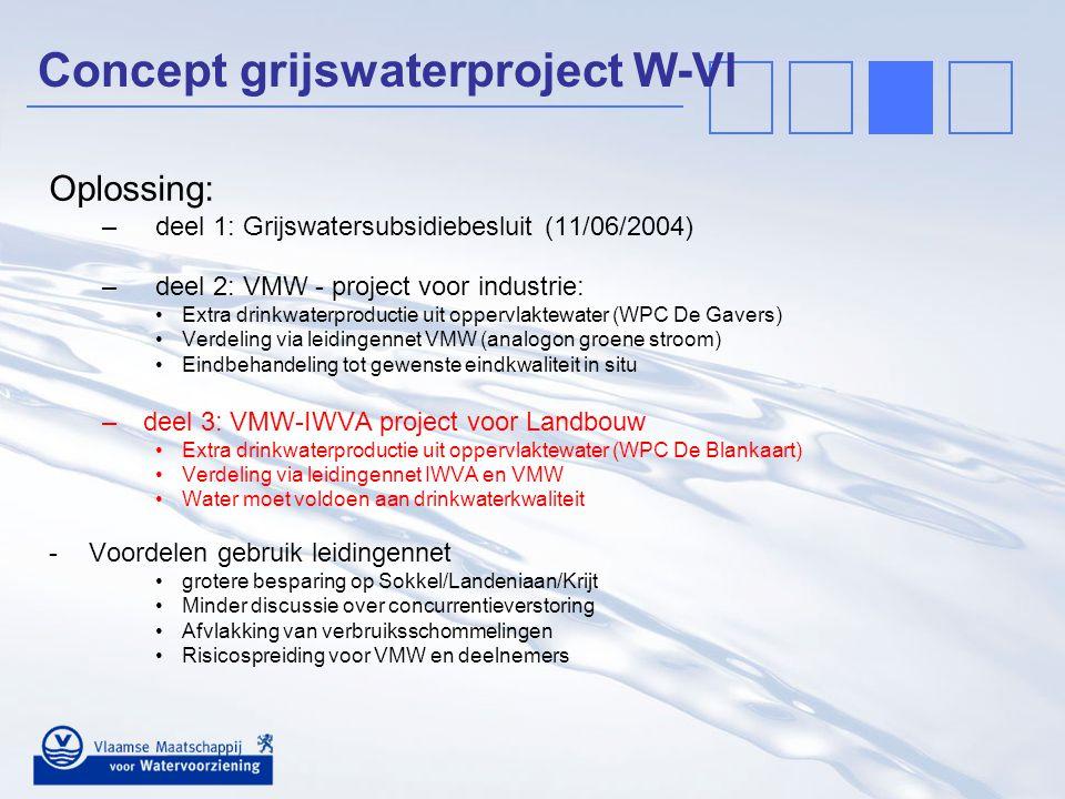 Concept grijswaterproject W-Vl Oplossing: –deel 1: Grijswatersubsidiebesluit (11/06/2004) –deel 2: VMW - project voor industrie: Extra drinkwaterprodu