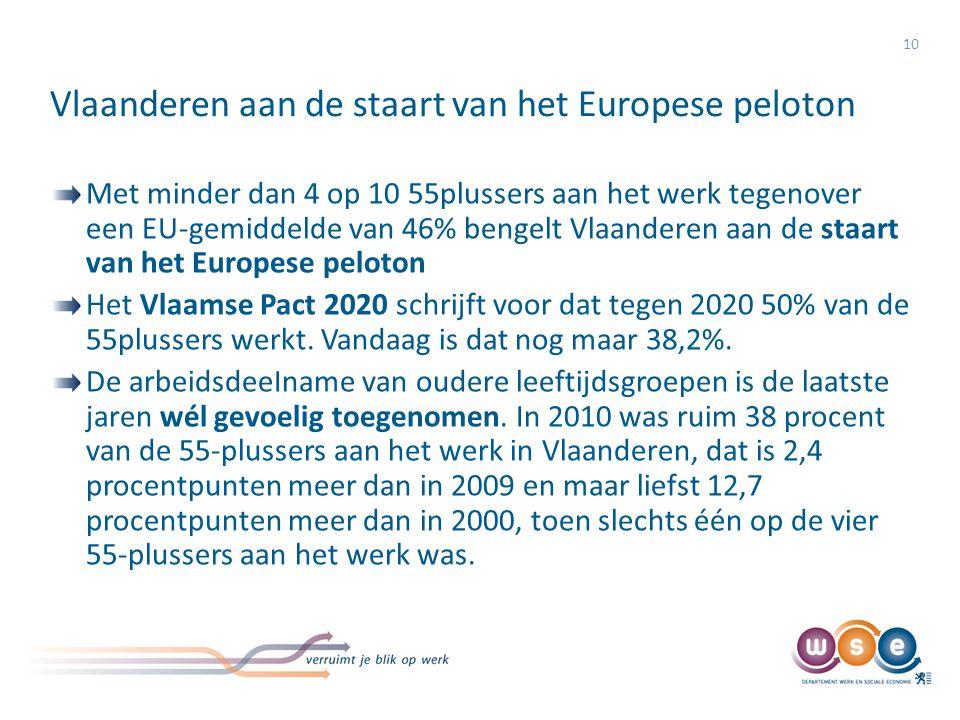 Vlaanderen aan de staart van het Europese peloton 10 Met minder dan 4 op 10 55plussers aan het werk tegenover een EU-gemiddelde van 46% bengelt Vlaand