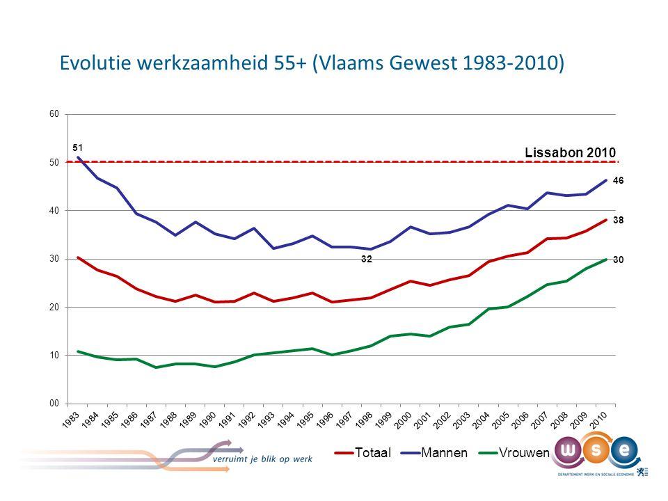 Evolutie werkzaamheid 55+ (Vlaams Gewest 1983-2010) Lissabon 2010