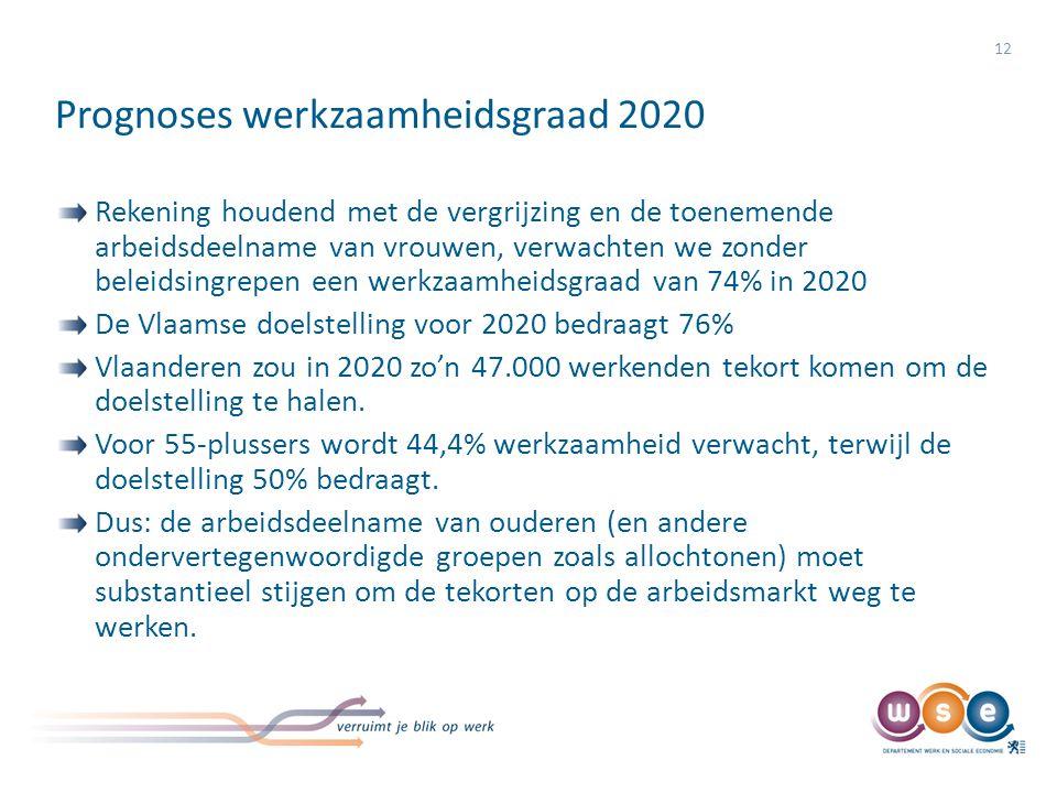 Prognoses werkzaamheidsgraad 2020 12 Rekening houdend met de vergrijzing en de toenemende arbeidsdeelname van vrouwen, verwachten we zonder beleidsing
