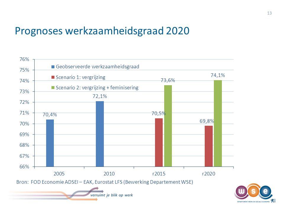 Prognoses werkzaamheidsgraad 2020 13 Bron: FOD Economie ADSEI – EAK, Eurostat LFS (Bewerking Departement WSE)