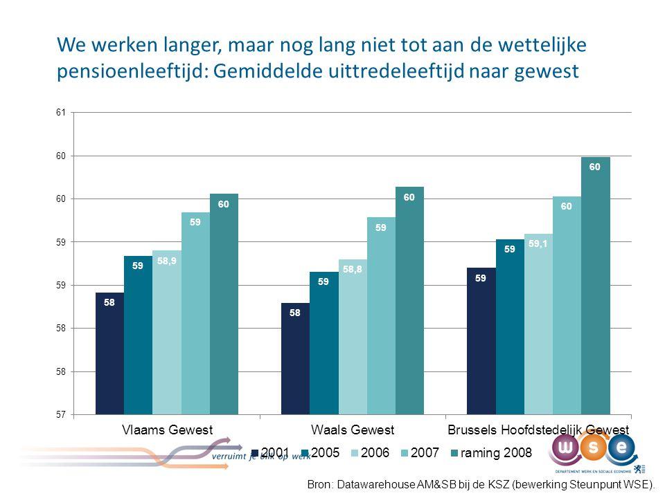 We werken langer, maar nog lang niet tot aan de wettelijke pensioenleeftijd: Gemiddelde uittredeleeftijd naar gewest Bron: Datawarehouse AM&SB bij de