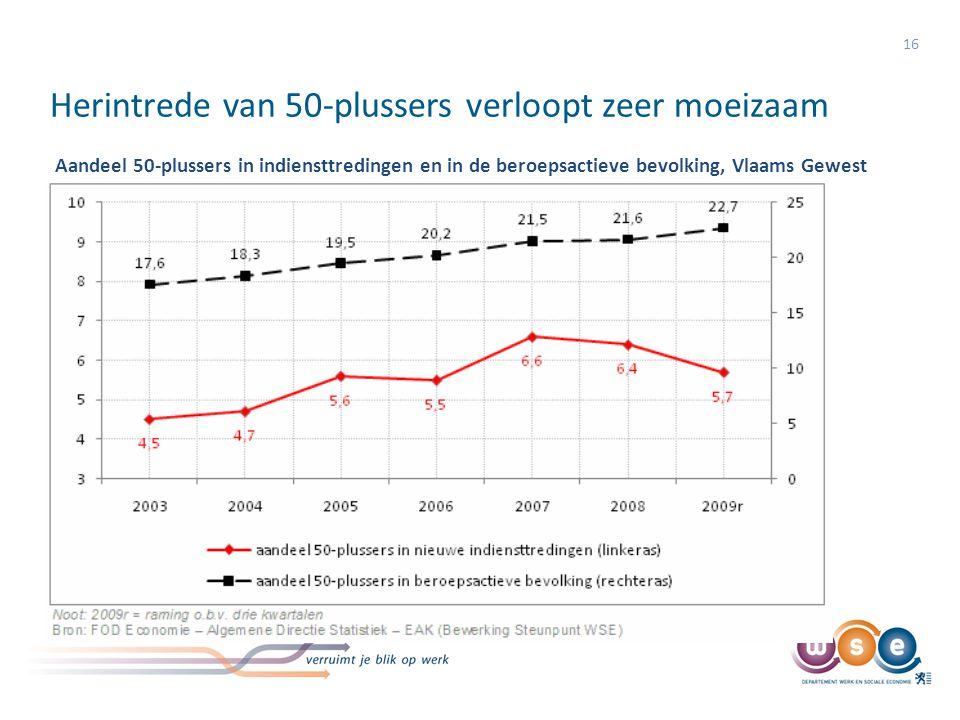 Herintrede van 50-plussers verloopt zeer moeizaam 16 Aandeel 50-plussers in indiensttredingen en in de beroepsactieve bevolking, Vlaams Gewest