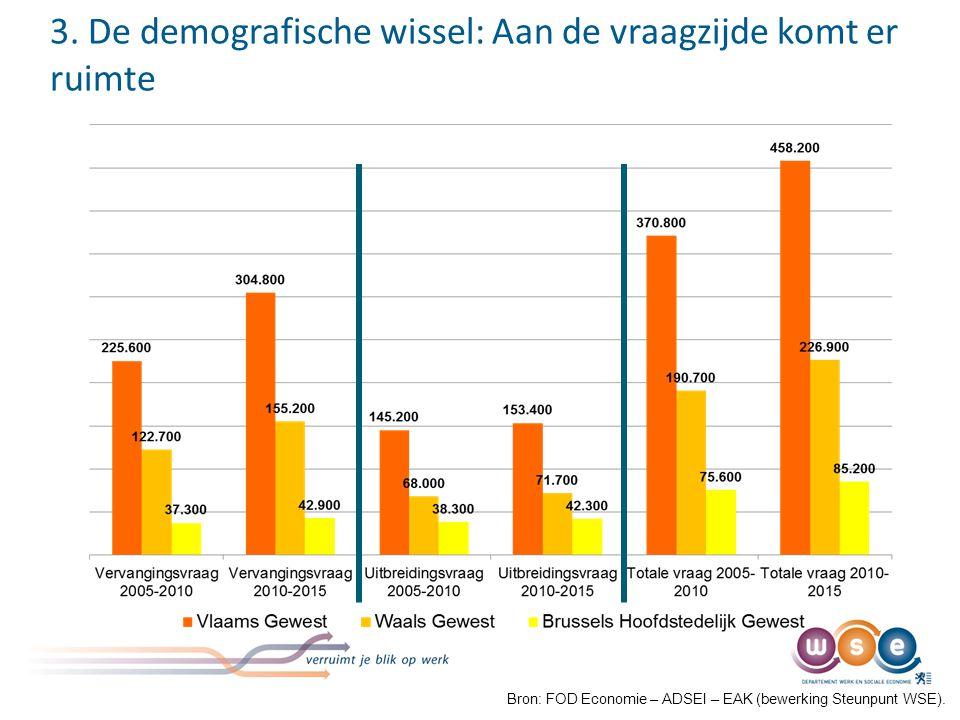 3. De demografische wissel: Aan de vraagzijde komt er ruimte Bron: FOD Economie – ADSEI – EAK (bewerking Steunpunt WSE).