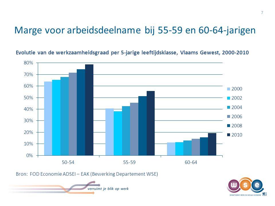 Marge voor arbeidsdeelname bij 55-59 en 60-64-jarigen 7 Evolutie van de werkzaamheidsgraad per 5-jarige leeftijdsklasse, Vlaams Gewest, 2000-2010 Bron
