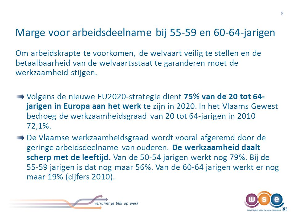 Vlaanderen aan de staart van het Europese peloton 9 De werkzaamheid van 55-64-jarigen, Vlaanderen in internationaal perspectief, 2010 Bron: FOD Economie ADSEI – EAK, Eurostat LFS (Bewerking Departement WSE)