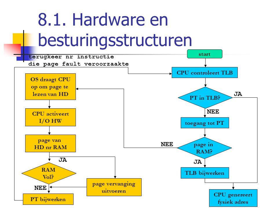 8.1. Hardware en besturingsstructuren start CPU controleert TLB toegang tot PT TLB bijwerken PT in TLB? page in RAM? CPU genereert fysiek adres OS dra