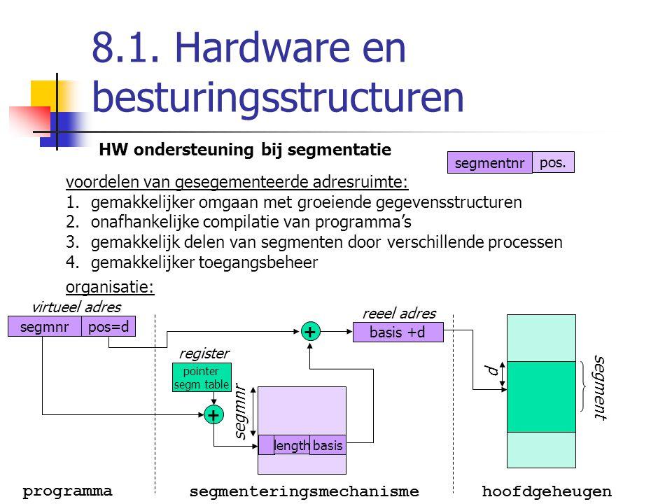 8.1. Hardware en besturingsstructuren HW ondersteuning bij segmentatie voordelen van gesegementeerde adresruimte: 1.gemakkelijker omgaan met groeiende