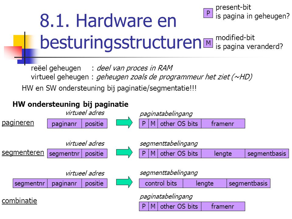 8.1. Hardware en besturingsstructuren reëel geheugen : deel van proces in RAM virtueel geheugen : geheugen zoals de programmeur het ziet (~HD) HW en S