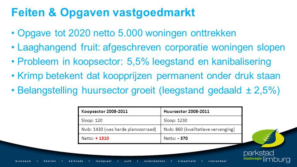 Feiten & Opgaven vastgoedmarkt Opgave tot 2020 netto 5.000 woningen onttrekken Laaghangend fruit: afgeschreven corporatie woningen slopen Probleem in