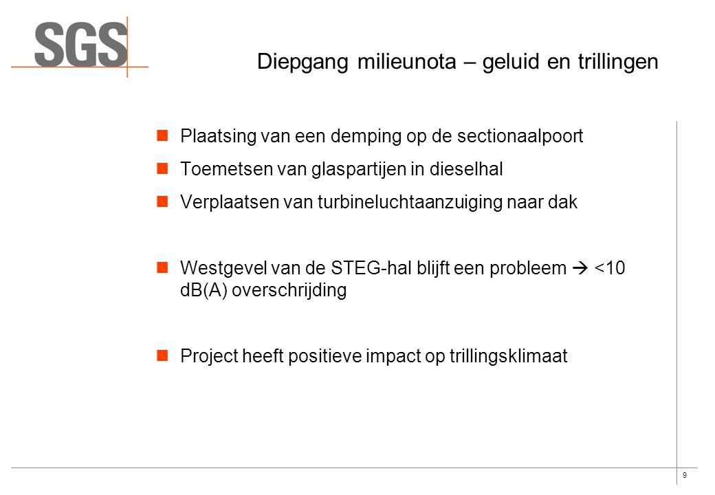 9 Plaatsing van een demping op de sectionaalpoort Toemetsen van glaspartijen in dieselhal Verplaatsen van turbineluchtaanzuiging naar dak Westgevel van de STEG-hal blijft een probleem  <10 dB(A) overschrijding Project heeft positieve impact op trillingsklimaat