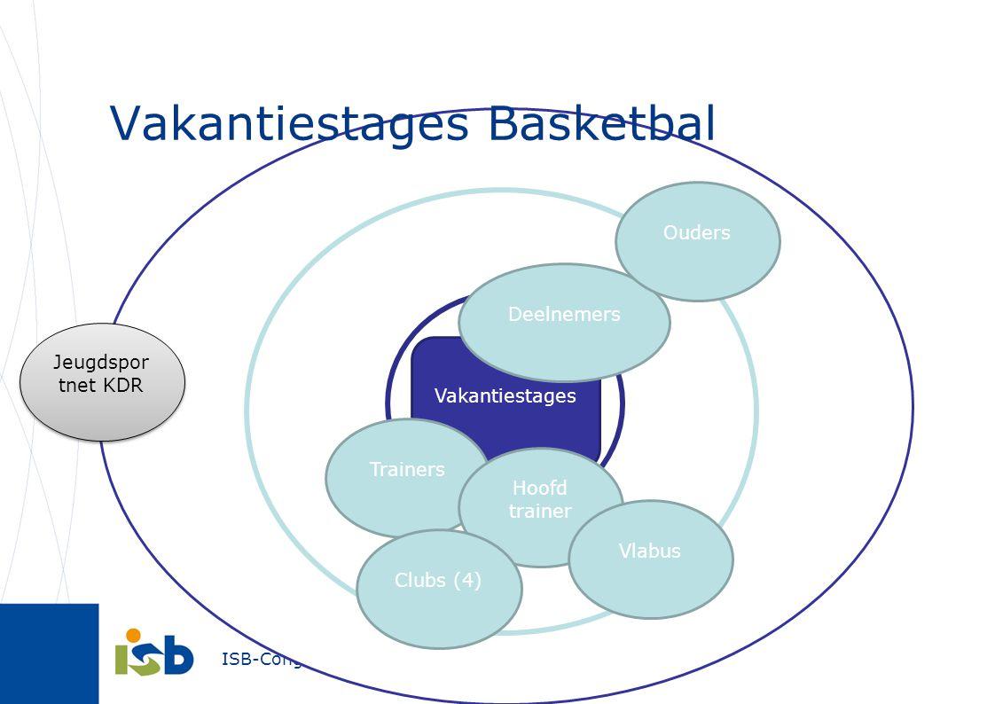 ISB-Congres 2012 Vakantiestages Basketbal Vakantiestages Jeugdspor tnet KDR Trainers Hoofd trainer Deelnemers Ouders Clubs (4) Vlabus