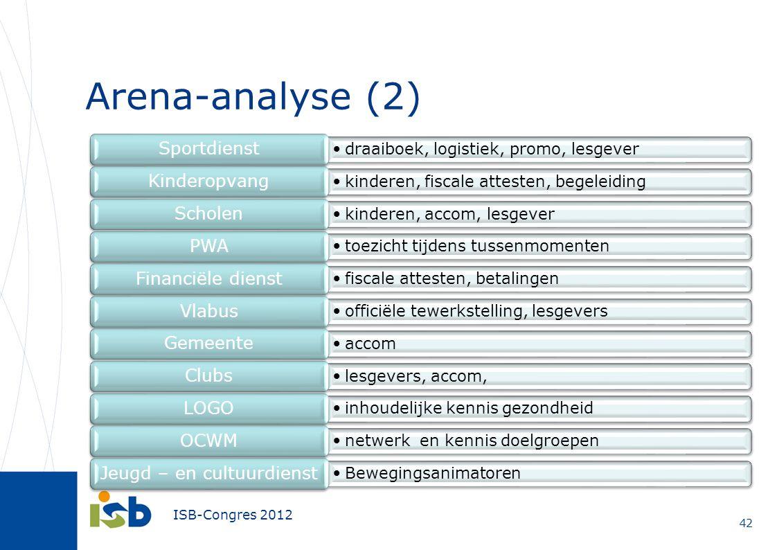 ISB-Congres 2012 Arena-analyse (2) 42 draaiboek, logistiek, promo, lesgever Sportdienst kinderen, fiscale attesten, begeleiding Kinderopvang kinderen,