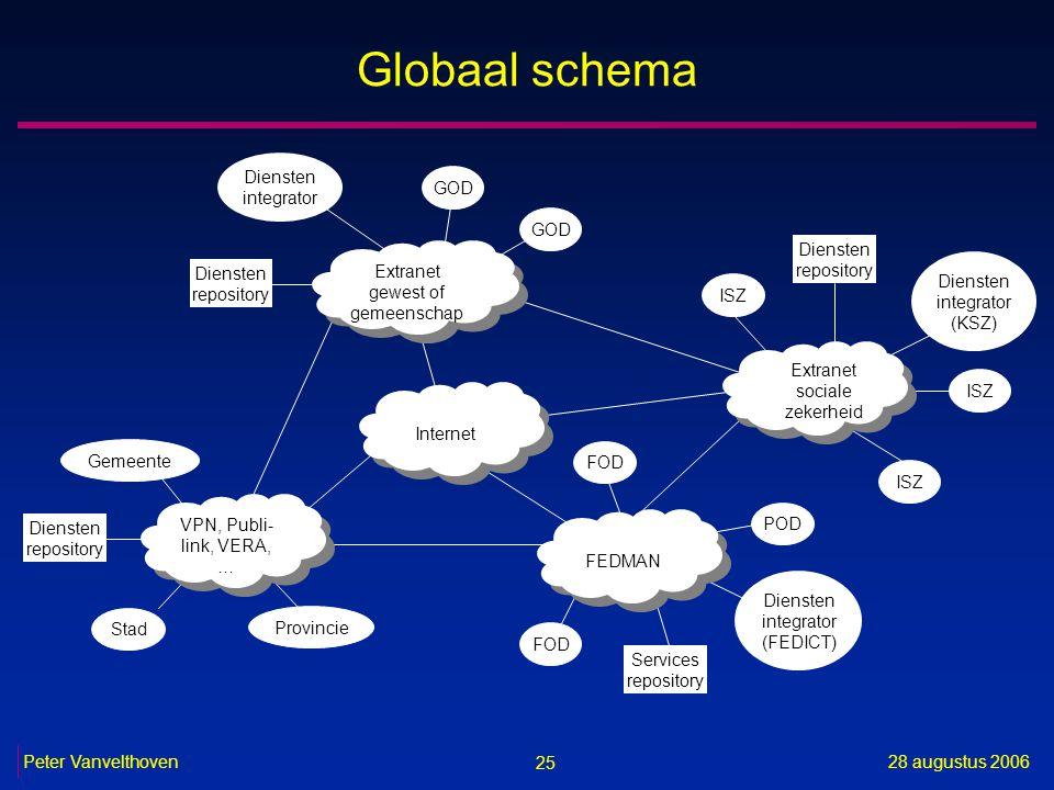 25 28 augustus 2006Peter Vanvelthoven Globaal schema Internet Extranet gewest of gemeenschap Extranet gewest of gemeenschap FEDMAN Diensten repository