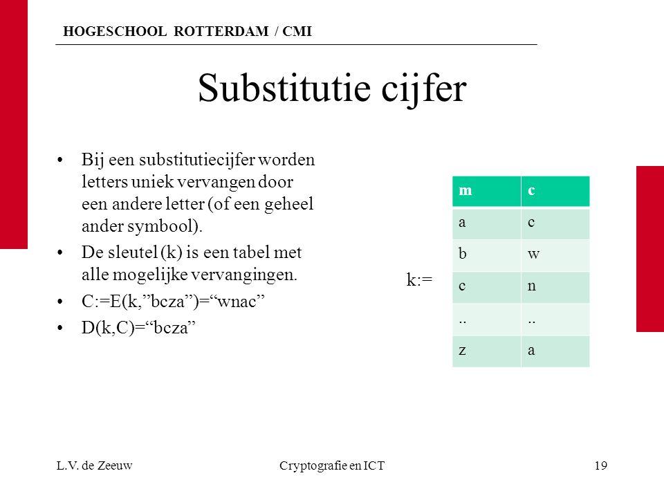 HOGESCHOOL ROTTERDAM / CMI Substitutie cijfer Bij een substitutiecijfer worden letters uniek vervangen door een andere letter (of een geheel ander sym