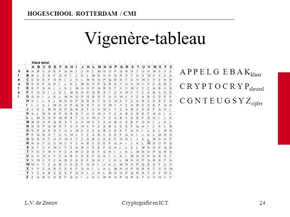 HOGESCHOOL ROTTERDAM / CMI Vigenère-tableau L.V. de ZeeuwCryptografie en ICT24 A P P E L G E B A K klaar C R Y P T O C R Y P sleutel C G N T E U G S Y