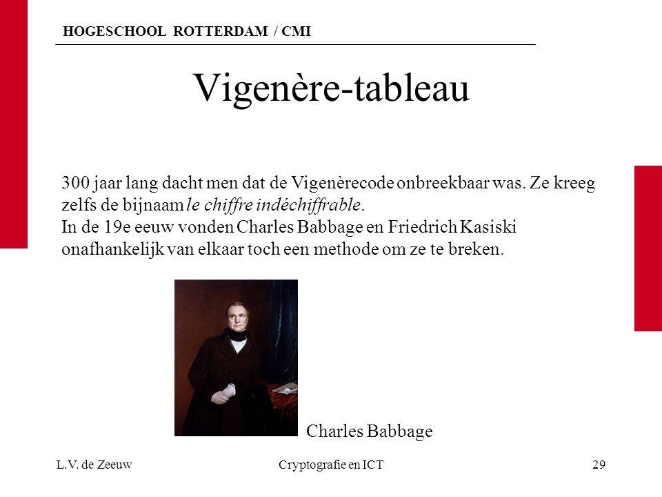 HOGESCHOOL ROTTERDAM / CMI Vigenère-tableau L.V. de ZeeuwCryptografie en ICT29 300 jaar lang dacht men dat de Vigenèrecode onbreekbaar was. Ze kreeg z