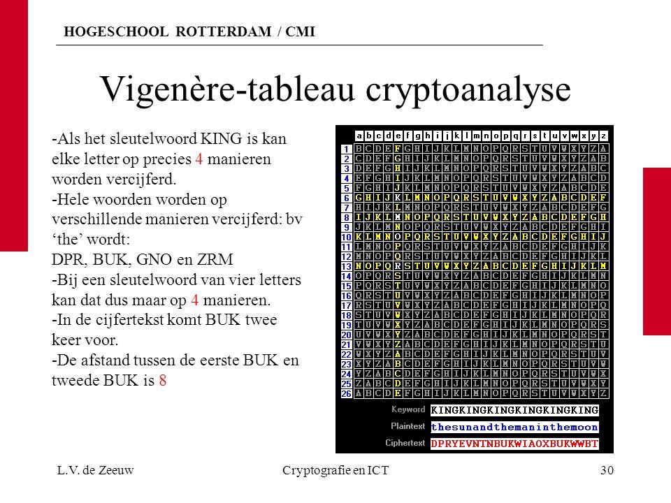 HOGESCHOOL ROTTERDAM / CMI Vigenère-tableau cryptoanalyse L.V. de ZeeuwCryptografie en ICT30 -Als het sleutelwoord KING is kan elke letter op precies