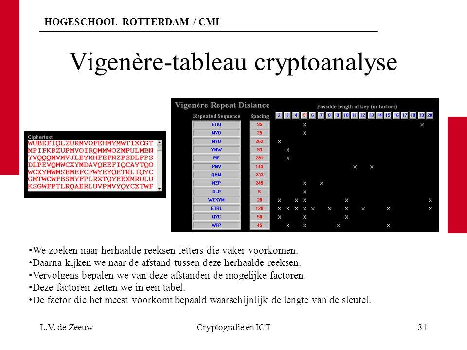 HOGESCHOOL ROTTERDAM / CMI Vigenère-tableau cryptoanalyse L.V. de ZeeuwCryptografie en ICT31 We zoeken naar herhaalde reeksen letters die vaker voorko