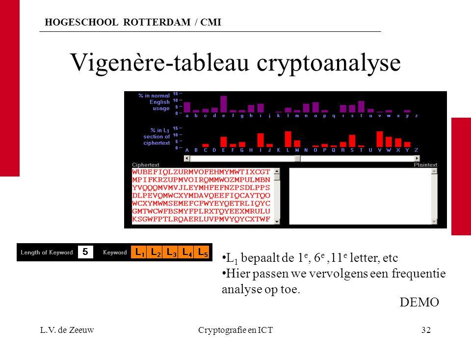 HOGESCHOOL ROTTERDAM / CMI Vigenère-tableau cryptoanalyse L.V. de ZeeuwCryptografie en ICT32 L 1 bepaalt de 1 e, 6 e,11 e letter, etc Hier passen we v