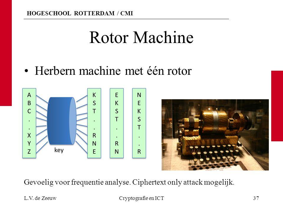 HOGESCHOOL ROTTERDAM / CMI Rotor Machine Herbern machine met één rotor L.V. de ZeeuwCryptografie en ICT37 Gevoelig voor frequentie analyse. Ciphertext