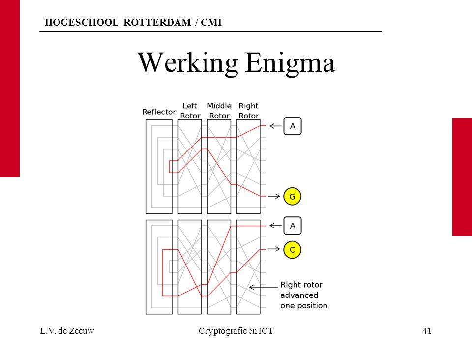 HOGESCHOOL ROTTERDAM / CMI Werking Enigma L.V. de ZeeuwCryptografie en ICT41