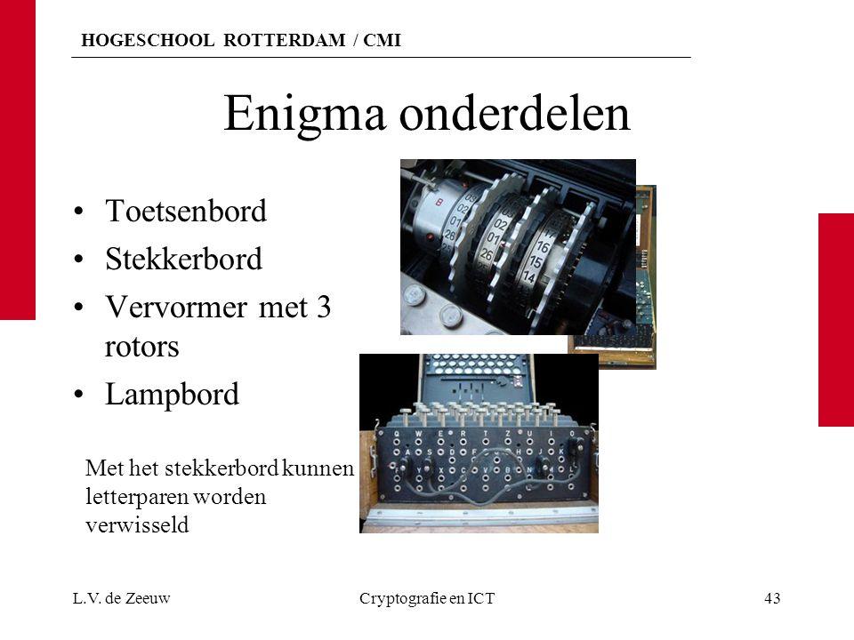 HOGESCHOOL ROTTERDAM / CMI Enigma onderdelen Toetsenbord Stekkerbord Vervormer met 3 rotors Lampbord L.V. de ZeeuwCryptografie en ICT43 Met het stekke