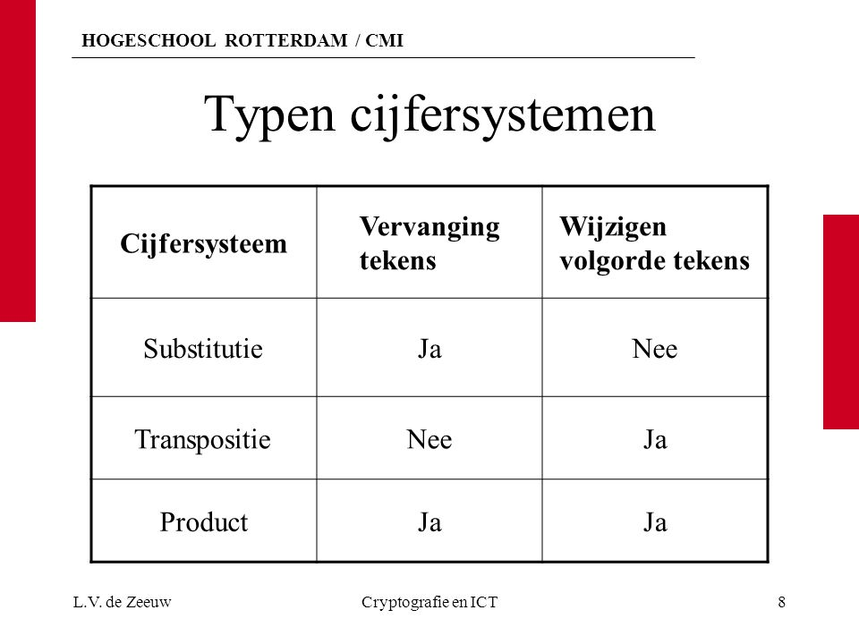 HOGESCHOOL ROTTERDAM / CMI Typen cijfersystemen Substitutie systeem Substitutie alfabet Voorbeeld Mono-alfabetischEénCaesar-cijfer Poly- alfabetischMeer dan éénVigenère-cijfer L.V.