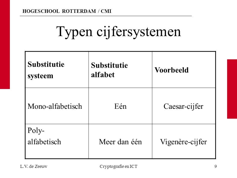 HOGESCHOOL ROTTERDAM / CMI Typen cijfersystemen Substitutie systeem Substitutie alfabet Voorbeeld Mono-alfabetischEénCaesar-cijfer Poly- alfabetischMe