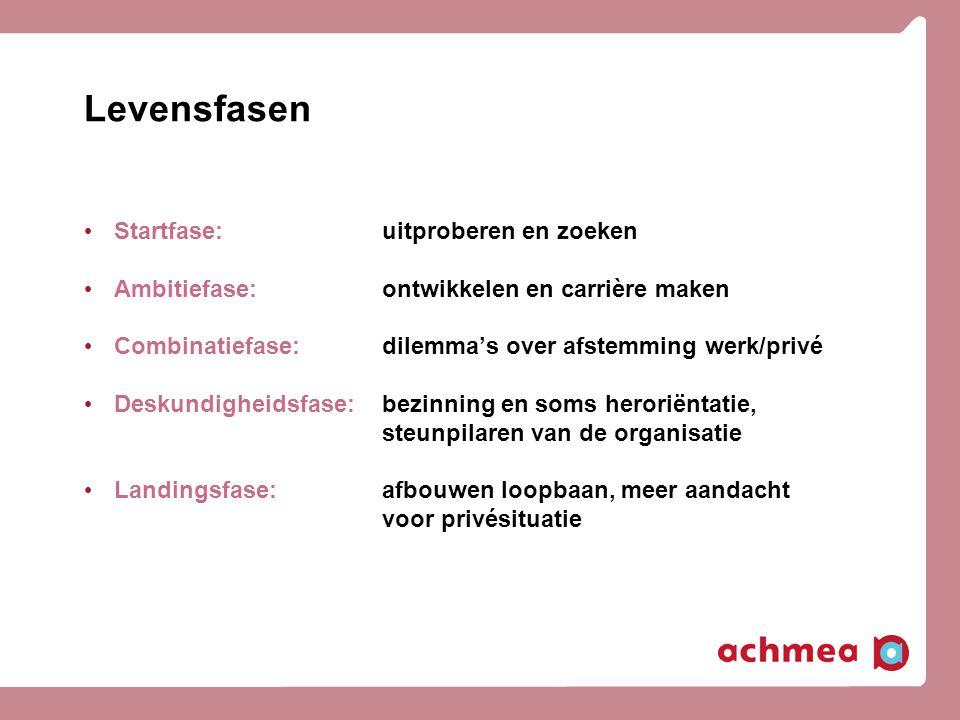 Levensfasen Startfase: uitproberen en zoeken Ambitiefase: ontwikkelen en carrière maken Combinatiefase: dilemma's over afstemming werk/privé Deskundig