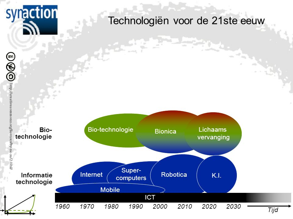 Bio- technologie Bionica Lichaams vervanging Internet Super- computers Robotica K.I. Informatie technologie Mobile ICT Tijd 20302020201019901970196020