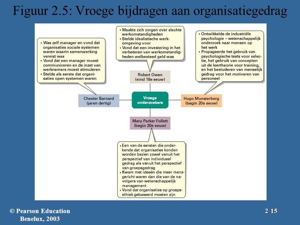 Figuur 2.5: Vroege bijdragen aan organisatiegedrag © Pearson Education Benelux, 20032-15