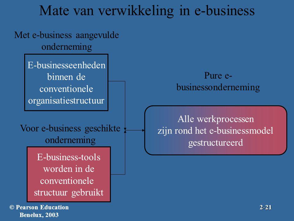 Mate van verwikkeling in e-business E-businesseenheden binnen de conventionele organisatiestructuur Met e-business aangevulde onderneming E-business-t
