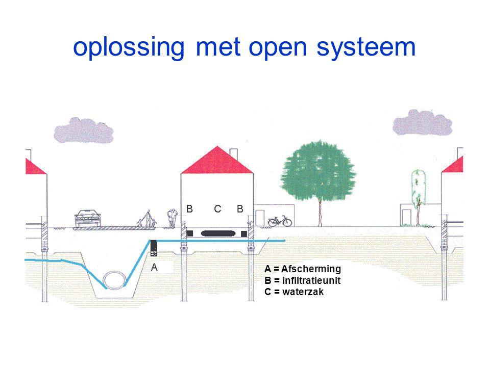 A = Afscherming B = infiltratieunit C = waterzak oplossing met open systeem