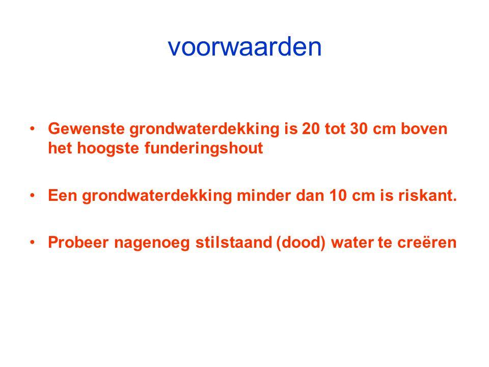 voorwaarden Gewenste grondwaterdekking is 20 tot 30 cm boven het hoogste funderingshout Een grondwaterdekking minder dan 10 cm is riskant. Probeer nag