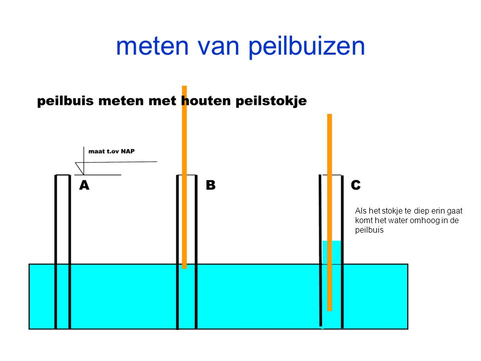Als het stokje te diep erin gaat komt het water omhoog in de peilbuis meten van peilbuizen